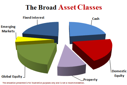 Dubbo Investment Adviser