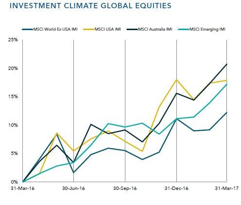 Investment Planning Dubbo