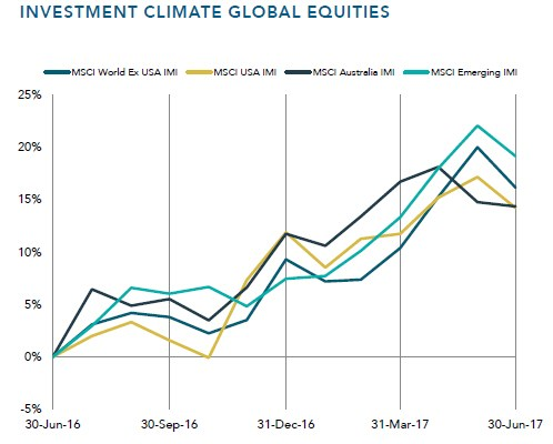 Investment Review Dubbo 2017