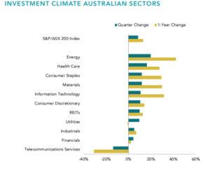 Australian Sector Returns