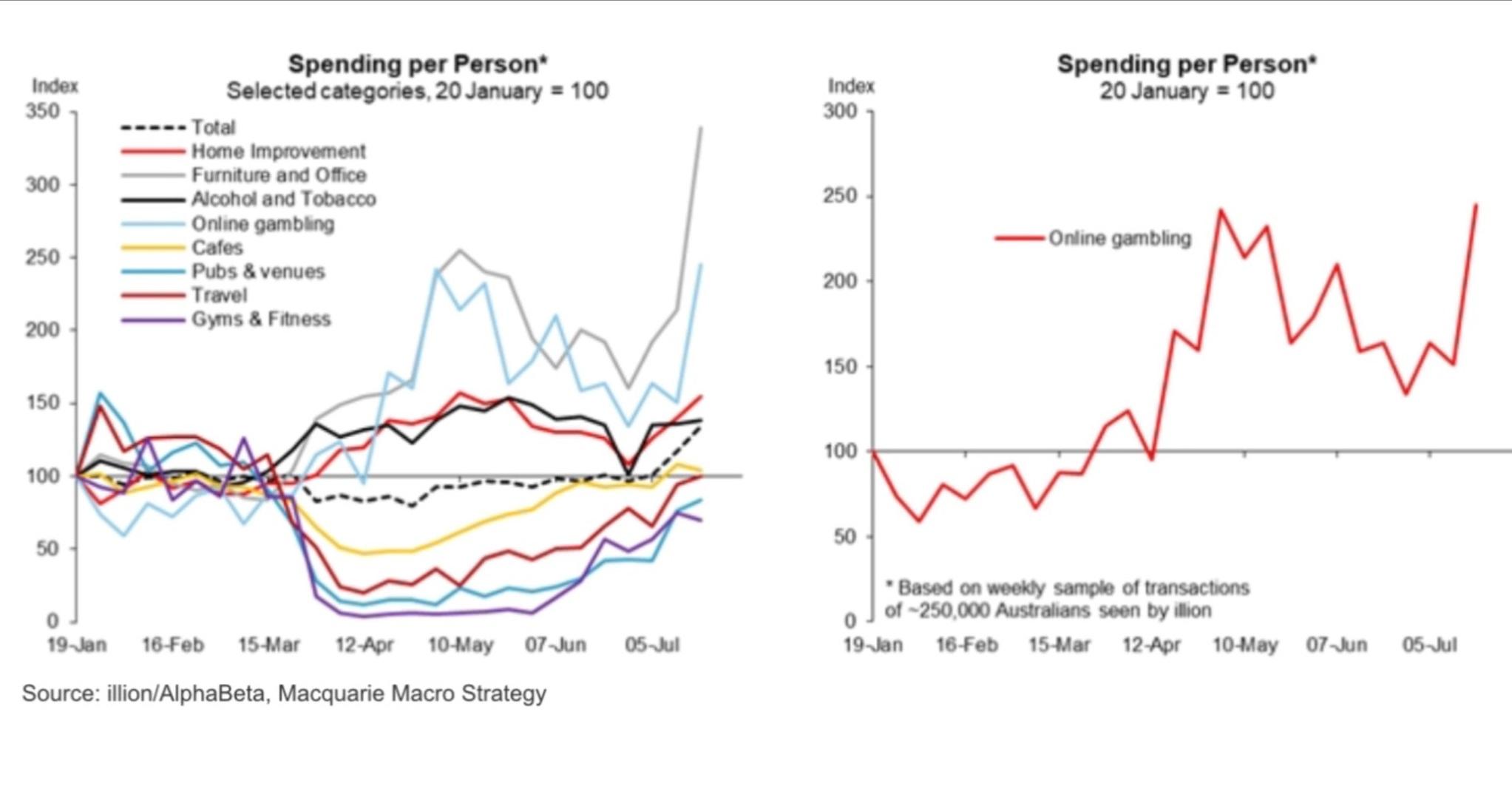 Spending Per Person